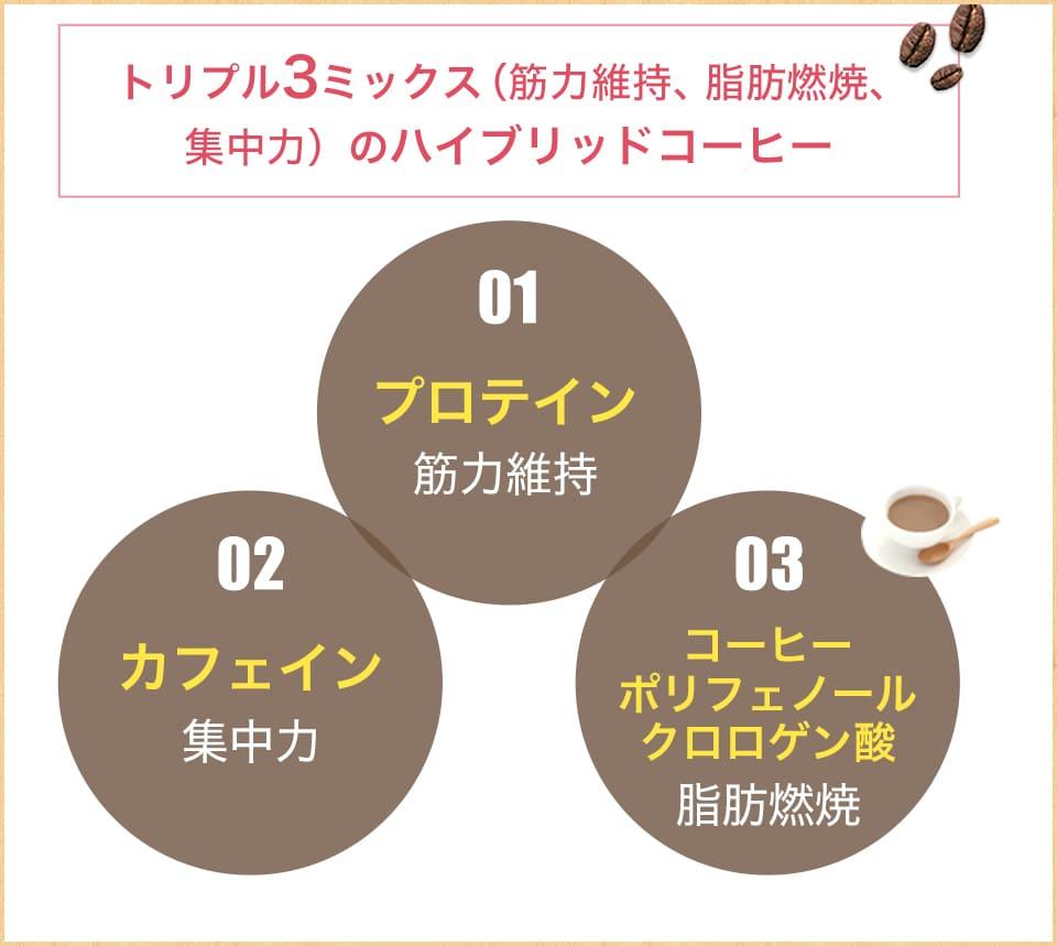 カフェテインの特徴はプロテインとカフェインのいいとこ取り