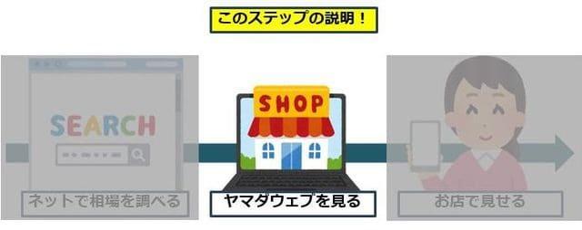 お得に購入するためのステップ2はヤマダウェブコムをみること