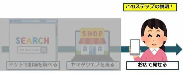 お得に購入するためのステップ3はヤマダウェブコムの価格をお店でみせること