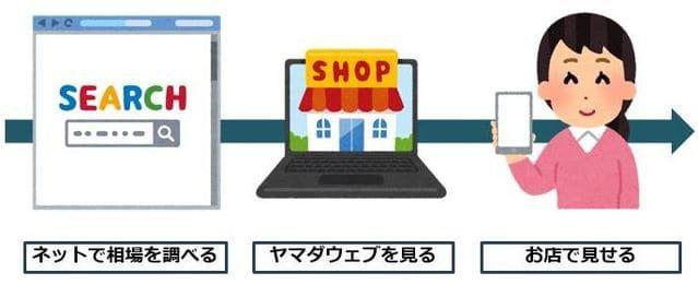 お得に購入するための3ステップ